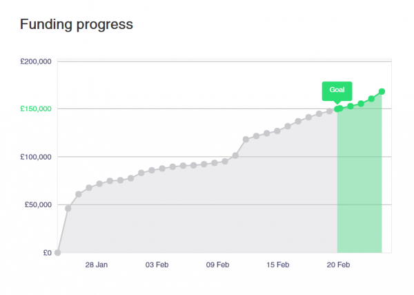 Graph showing the progress of the Beasts of Balance stacking game Kickstarter campaign